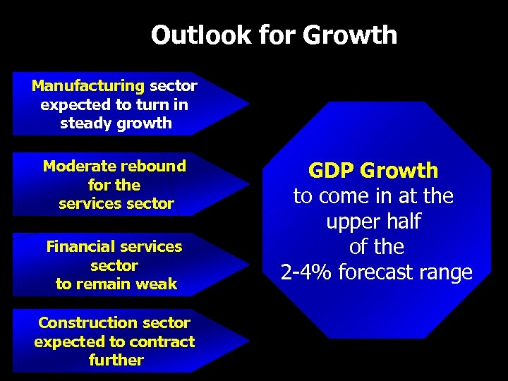 Outlook for Growth Manufacturing sector expected to turn in steady growth Moderate rebound for