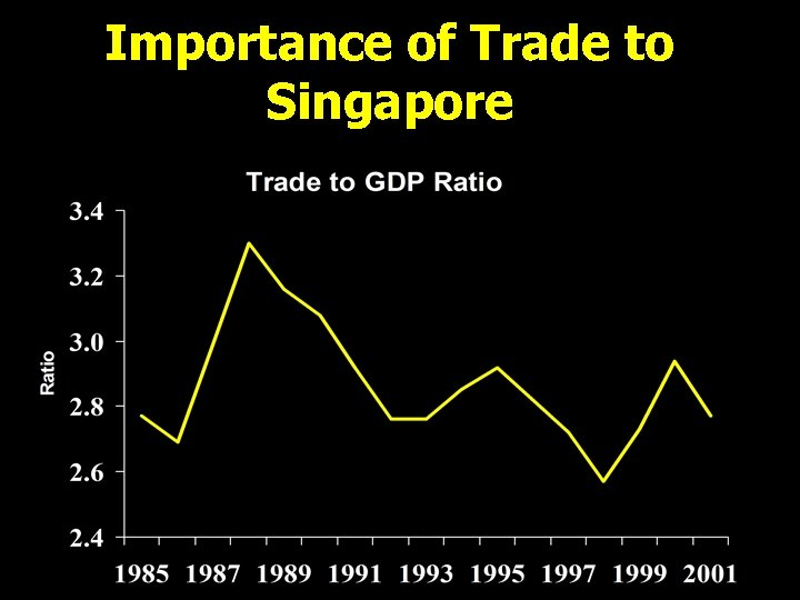 Importance of Trade to Singapore