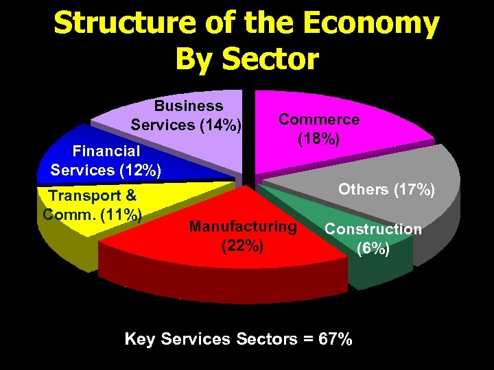 Structure of the Economy By Sector Business Services (14%) Financial Services (12%) Transport &