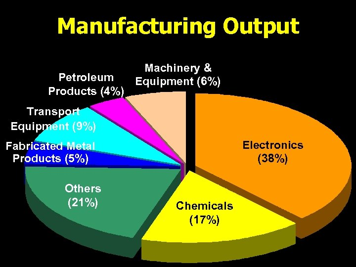 Manufacturing Output Petroleum Products (4%) Machinery & Equipment (6%) Transport Equipment (9%) Electronics (38%)