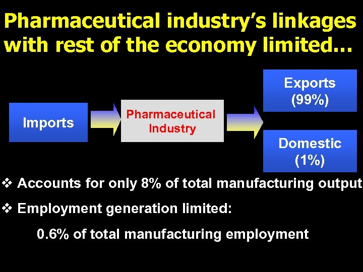 Pharmaceutical industry's linkages with rest of the economy limited… Imports Pharmaceutical Industry Exports (99%)
