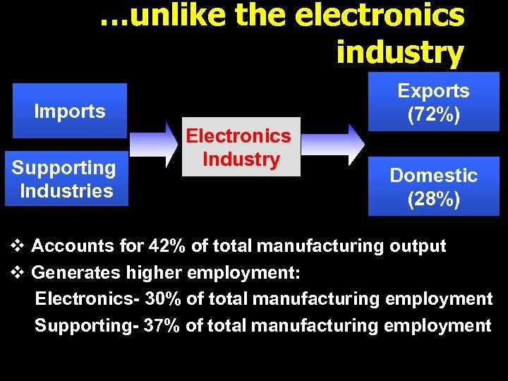 …unlike the electronics industry Imports Supporting Industries Electronics Industry Exports (72%) Domestic (28%) v
