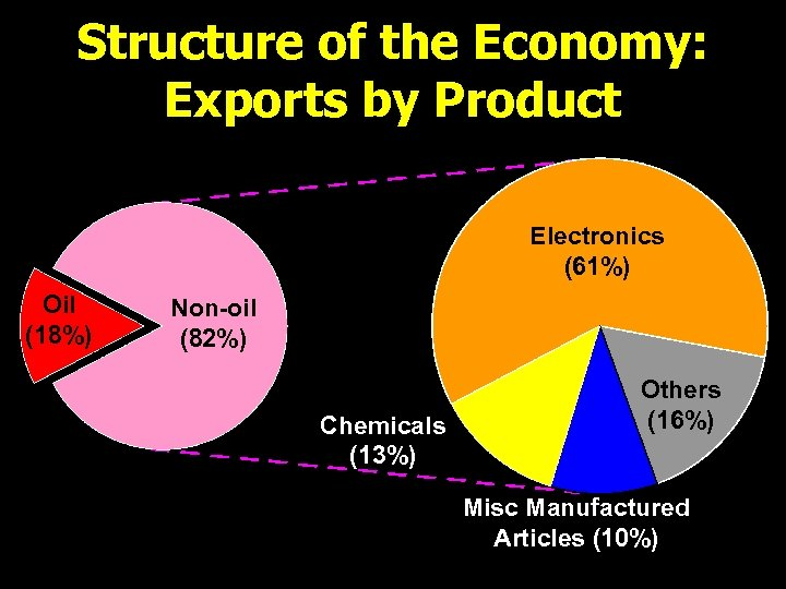 Structure of the Economy: Exports by Product Electronics (61%) Oil (18%) Non-oil (82%) Chemicals