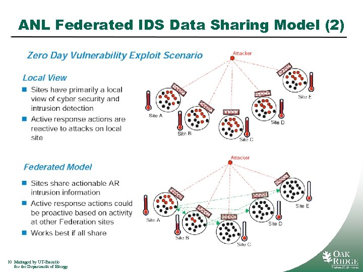 ANL Federated IDS Data Sharing Model (2) 10 Managed by UT-Battelle for the Department