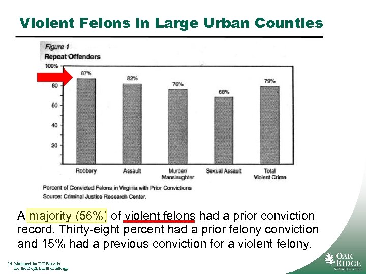 Violent Felons in Large Urban Counties A majority (56%) of violent felons had a