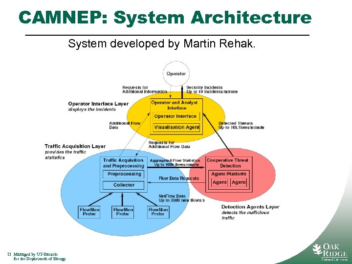 CAMNEP: System Architecture System developed by Martin Rehak. 21 Managed by UT-Battelle for the