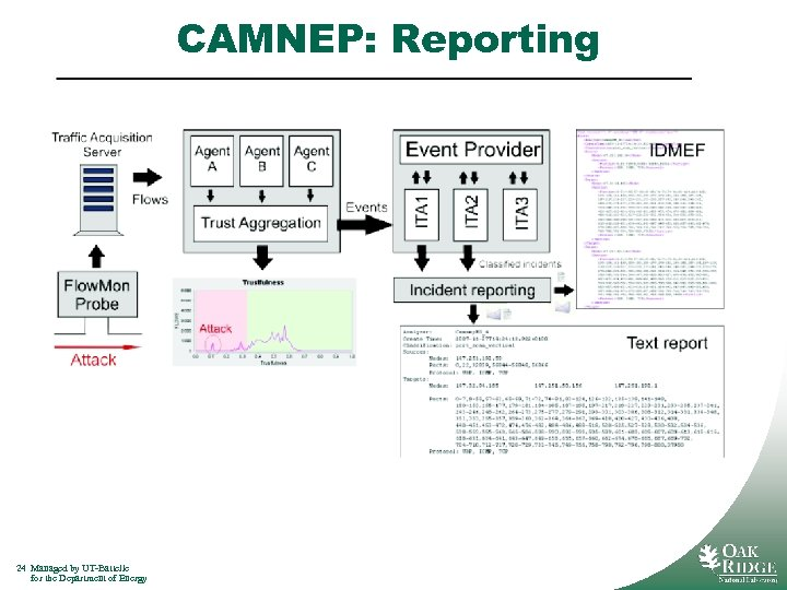 CAMNEP: Reporting 24 Managed by UT-Battelle for the Department of Energy