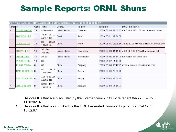 Sample Reports: ORNL Shuns 1 4 Denotes IPs that are blacklisted by the Internet