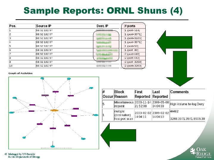 Sample Reports: ORNL Shuns (4) 43 Managed by UT-Battelle for the Department of Energy
