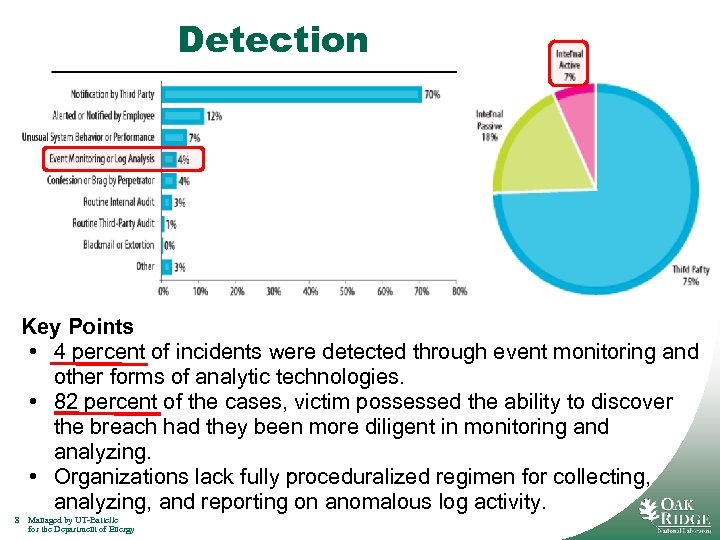 Detection Key Points • 4 percent of incidents were detected through event monitoring and