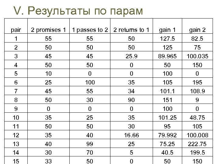 V. Результаты по парам pair 1 2 3 4 5 6 7 8 9