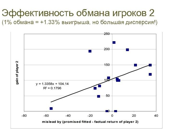 Эффективность обмана игроков 2 (1% обмана = +1. 33% выигрыша, но большая дисперсия!)