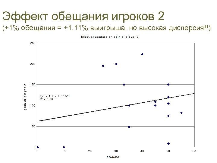 Эффект обещания игроков 2 (+1% обещания = +1. 11% выигрыша, но высокая дисперсия!!)