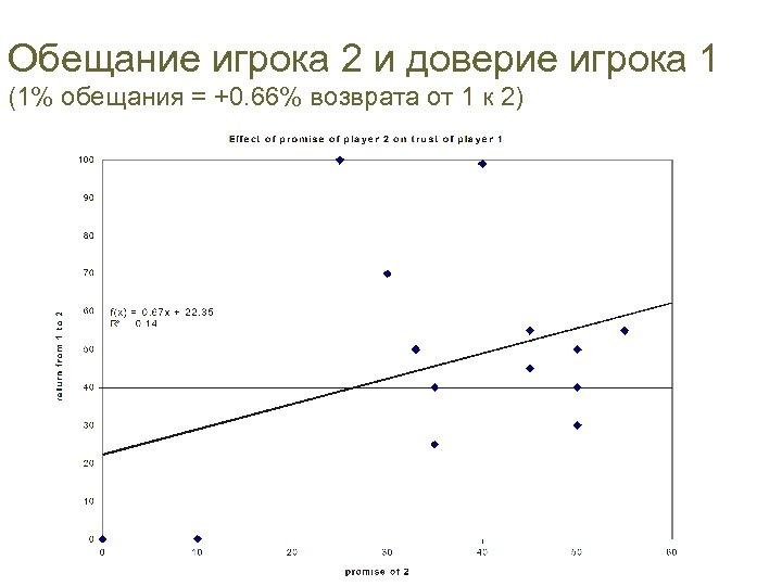 Обещание игрока 2 и доверие игрока 1 (1% обещания = +0. 66% возврата от