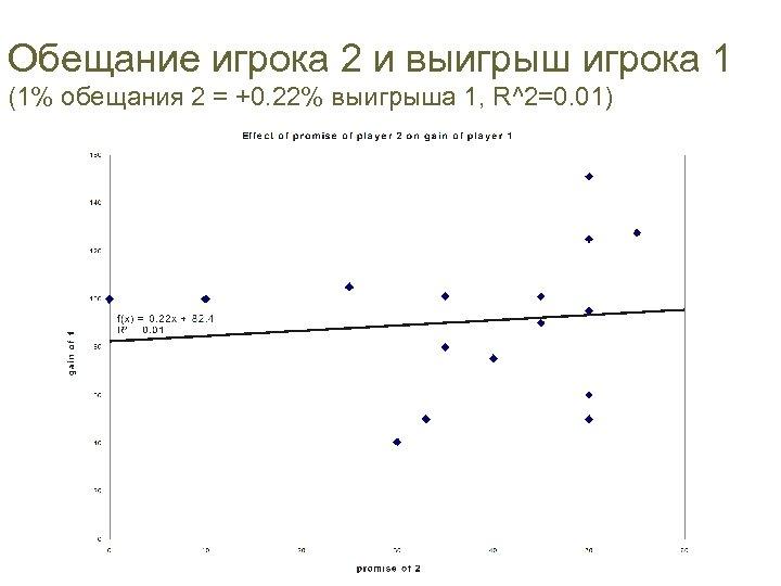 Обещание игрока 2 и выигрыш игрока 1 (1% обещания 2 = +0. 22% выигрыша