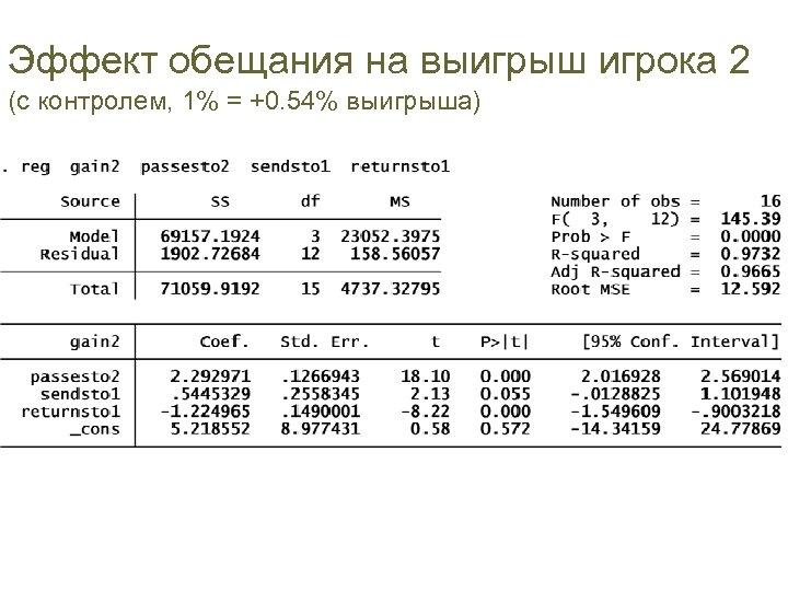 Эффект обещания на выигрыш игрока 2 (с контролем, 1% = +0. 54% выигрыша)