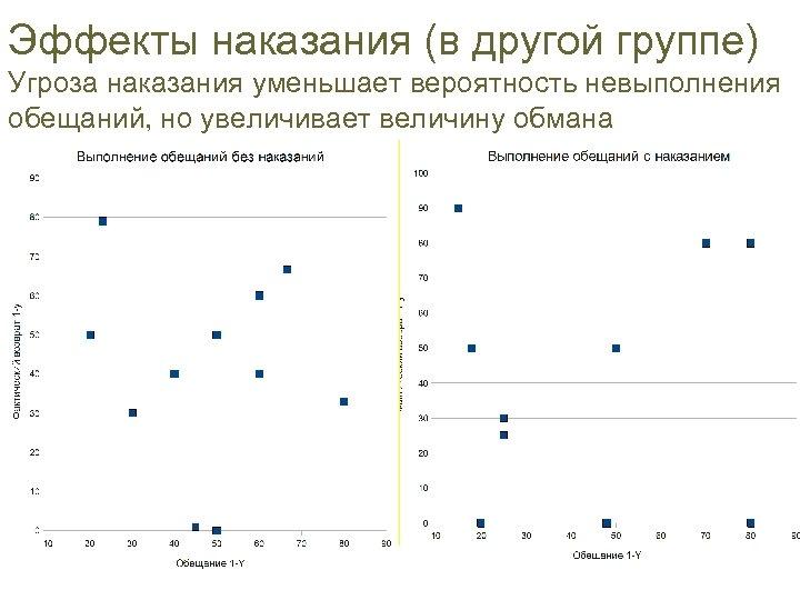 Эффекты наказания (в другой группе) Угроза наказания уменьшает вероятность невыполнения обещаний, но увеличивает величину