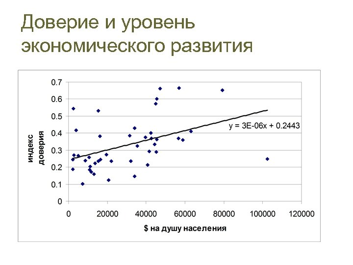Доверие и уровень экономического развития