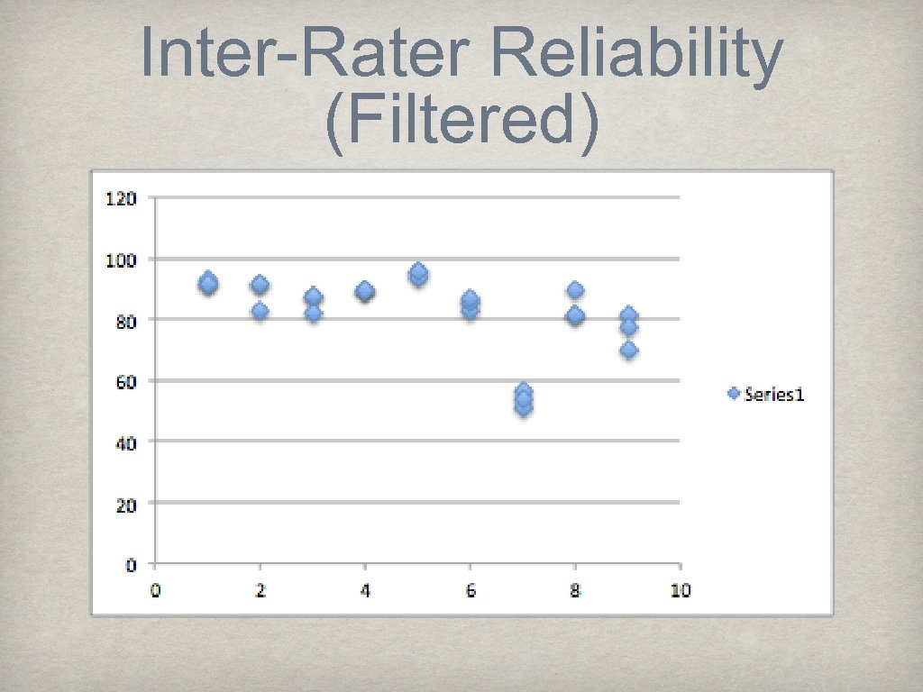 Inter-Rater Reliability (Filtered)