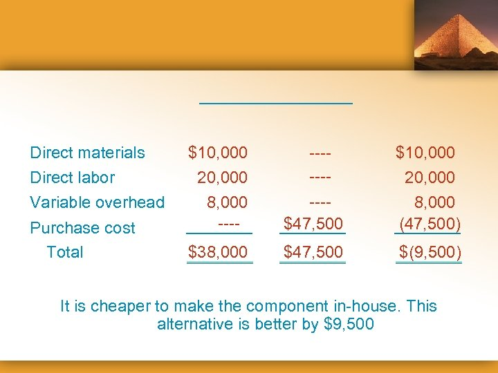 Direct materials Direct labor Variable overhead Purchase cost Total $10, 000 20, 000 -------