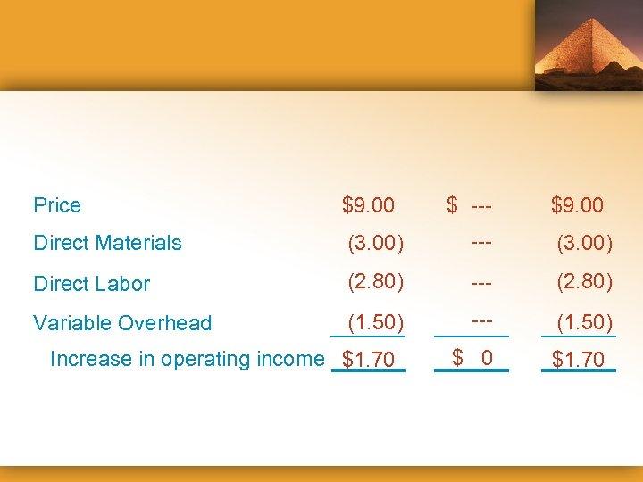 Price $9. 00 Direct Materials (3. 00) --- (3. 00) Direct Labor (2. 80)