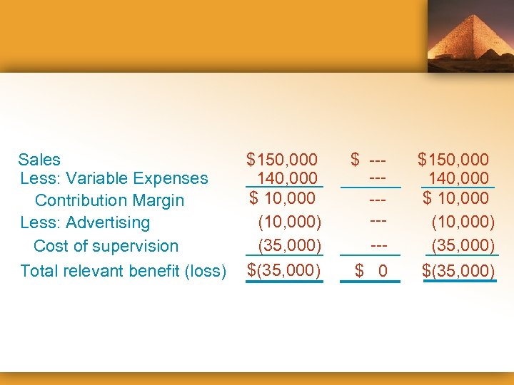 Sales Less: Variable Expenses Contribution Margin Less: Advertising Cost of supervision Total relevant benefit