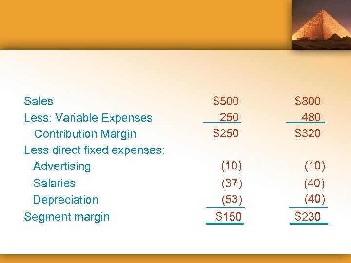 Sales Less: Variable Expenses Contribution Margin Less direct fixed expenses: Advertising Salaries Depreciation Segment