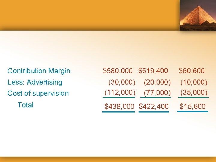 Contribution Margin $580, 000 $519, 400 $60, 600 Less: Advertising (30, 000) (112, 000)