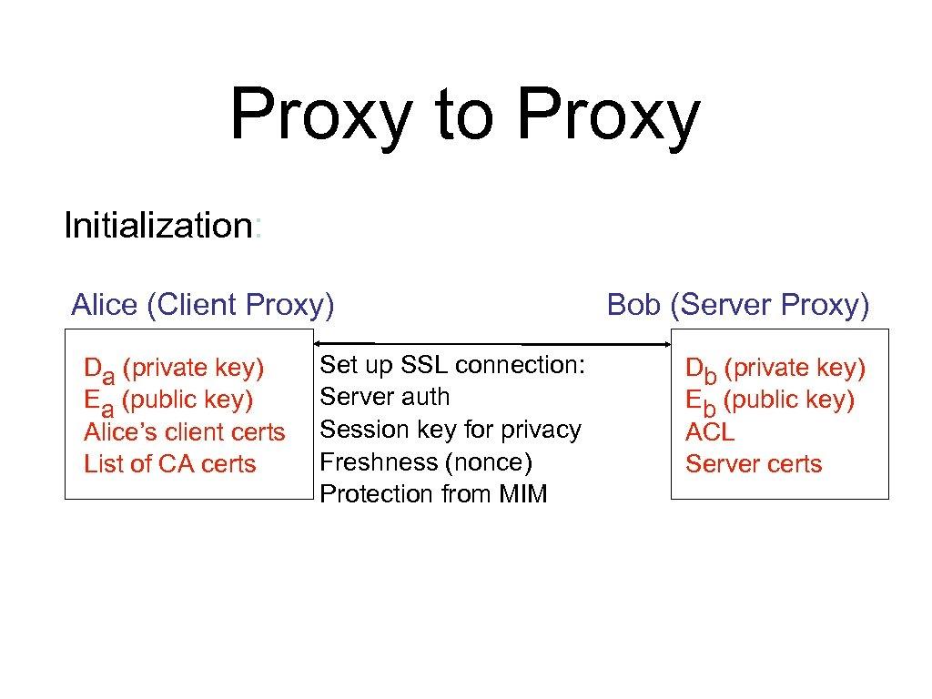 Proxy to Proxy Initialization: Alice (Client Proxy) Da (private key) Ea (public key) Alice's
