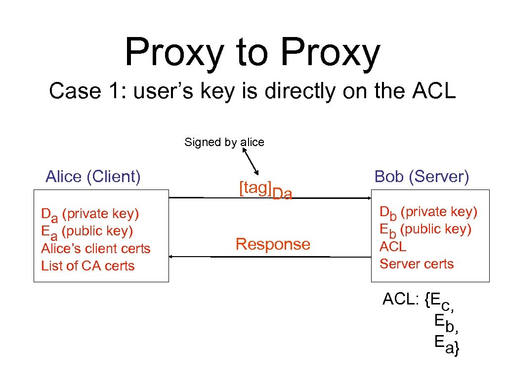 Proxy to Proxy Case 1: user's key is directly on the ACL Signed by