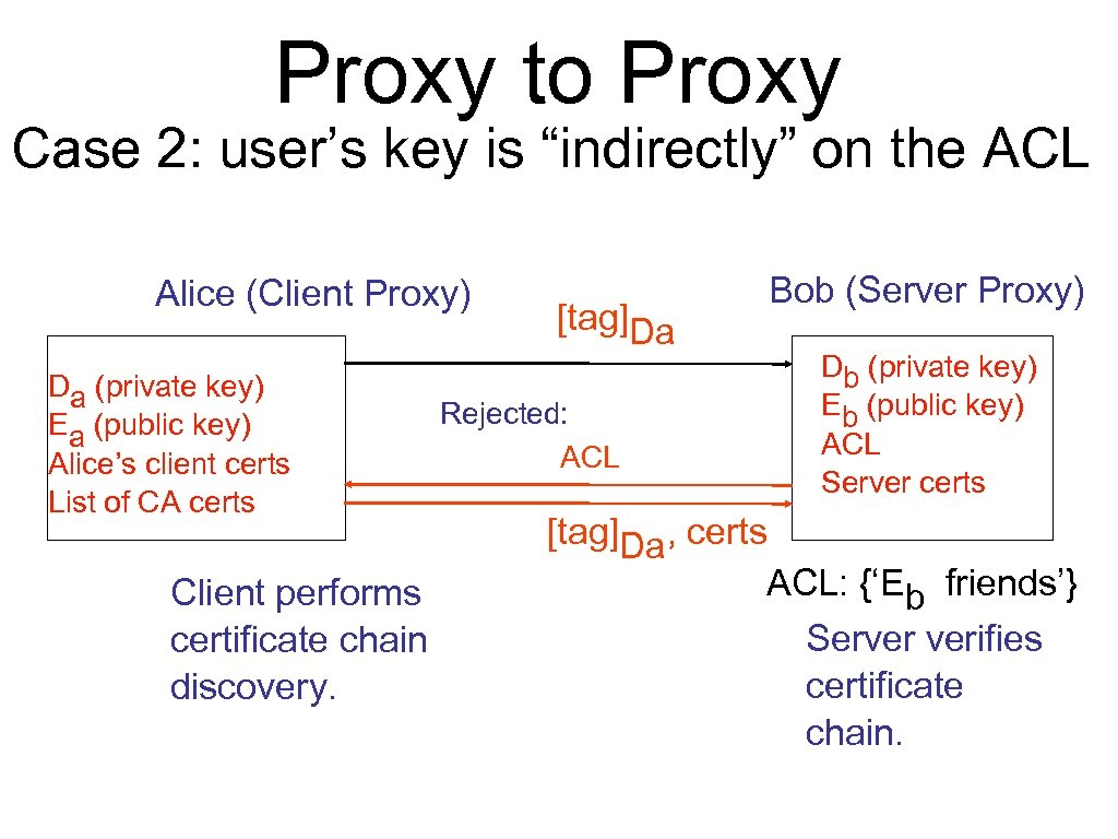"""Proxy to Proxy Case 2: user's key is """"indirectly"""" on the ACL Alice (Client"""