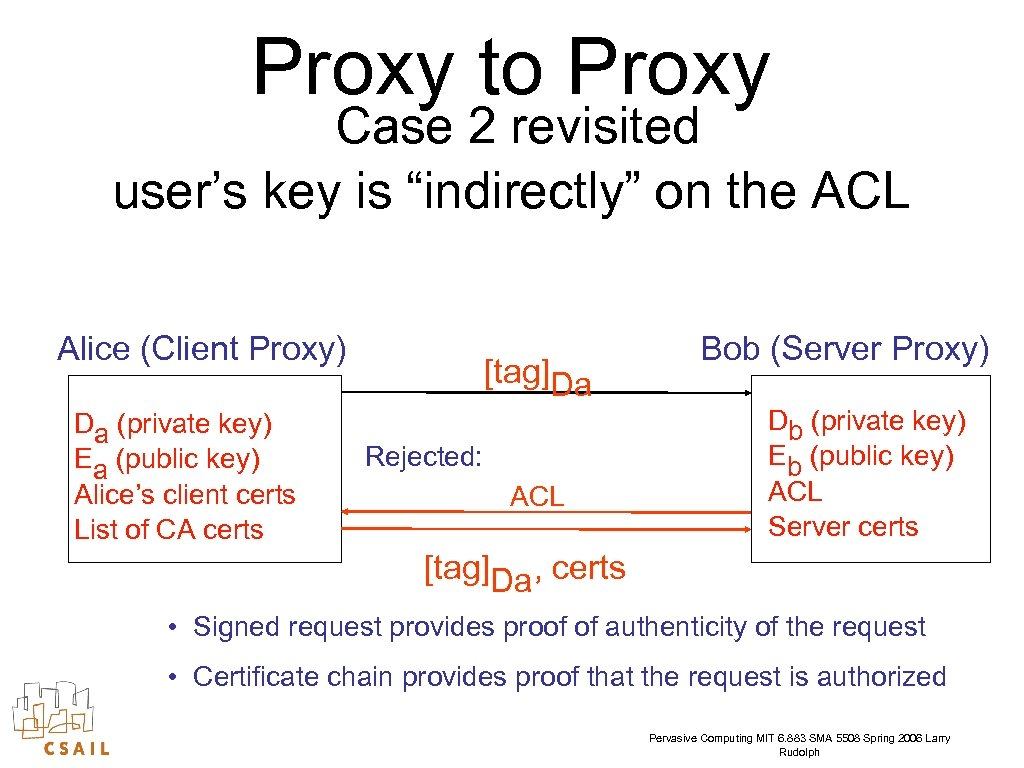 """Proxy to Proxy Case 2 revisited user's key is """"indirectly"""" on the ACL Alice"""