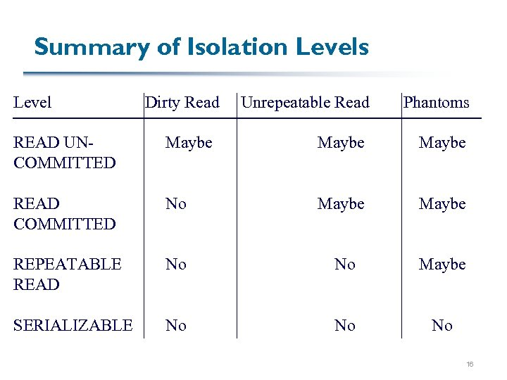 Summary of Isolation Levels Level Dirty Read Unrepeatable Read Phantoms READ UNCOMMITTED Maybe READ