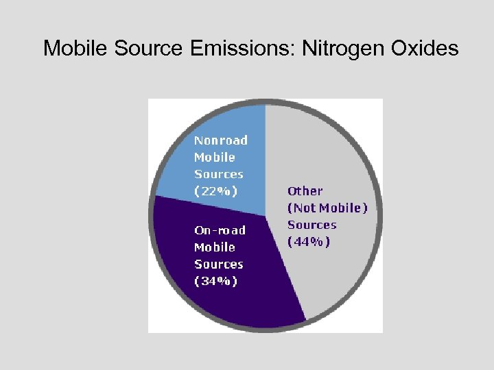 Mobile Source Emissions: Nitrogen Oxides