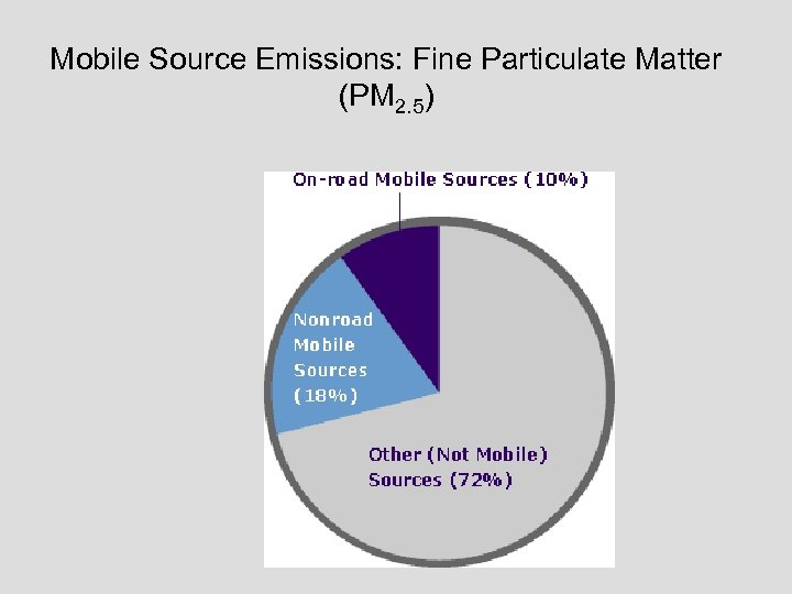 Mobile Source Emissions: Fine Particulate Matter (PM 2. 5)