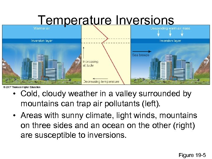 Temperature Inversions • Cold, cloudy weather in a valley surrounded by mountains can trap