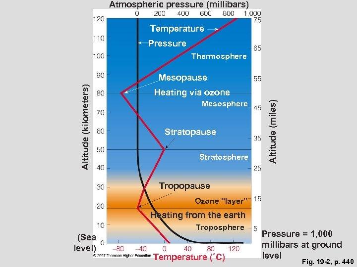 Atmospheric pressure (millibars) Temperature Pressure Thermosphere Heating via ozone Mesosphere Stratopause Stratosphere Altitude (miles)
