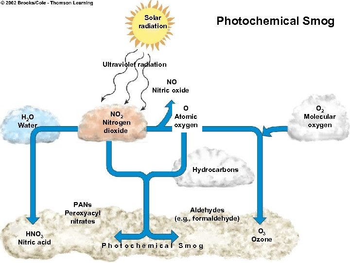Solar radiation Photochemical Smog Ultraviolet radiation NO Nitric oxide NO 2 Nitrogen dioxide H