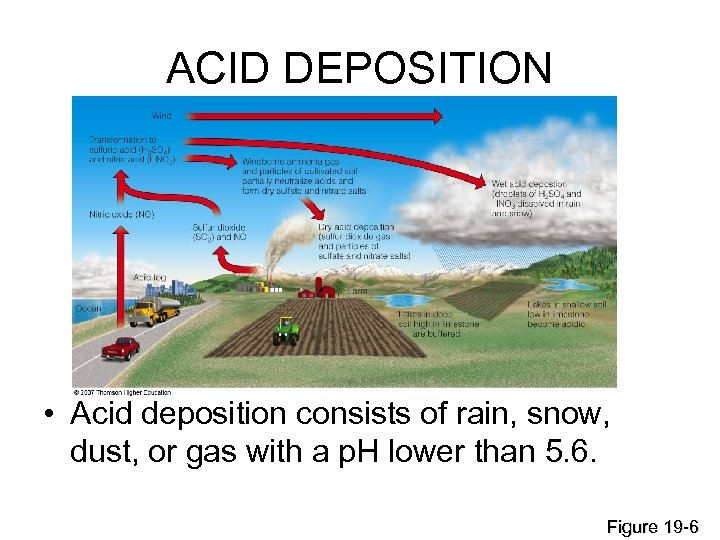 ACID DEPOSITION • Acid deposition consists of rain, snow, dust, or gas with a