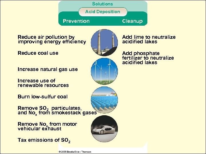 Solutions Acid Deposition Prevention Cleanup Reduce air pollution by improving energy efficiency Add lime