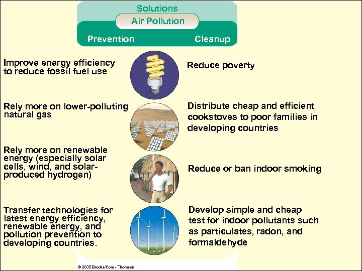 Solutions Air Pollution Prevention Cleanup Improve energy efficiency to reduce fossil fuel use Reduce