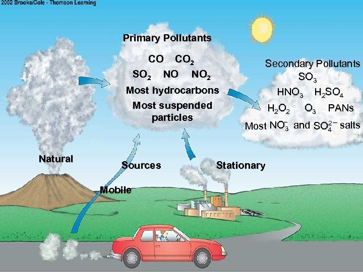 Primary Pollutants CO CO 2 SO 2 NO NO 2 Most hydrocarbons Most suspended