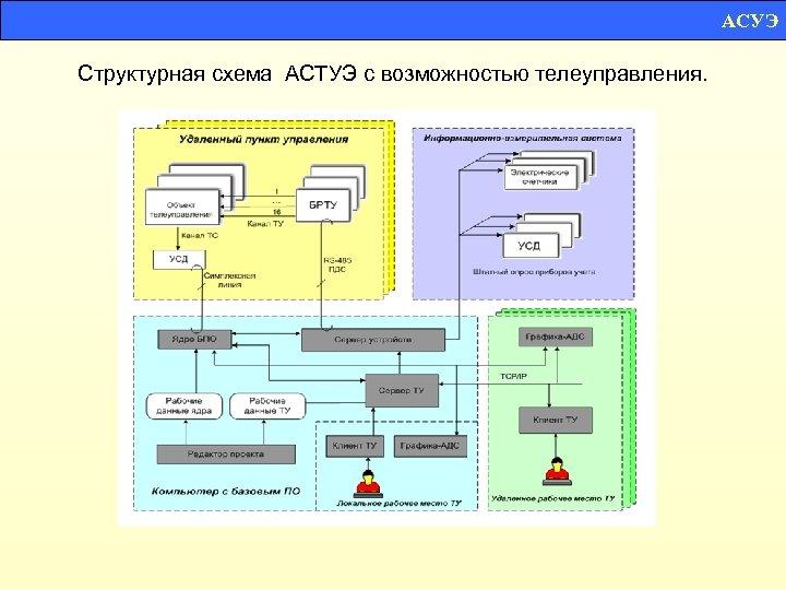 АСУЭ Структурная схема АСТУЭ с возможностью телеуправления.