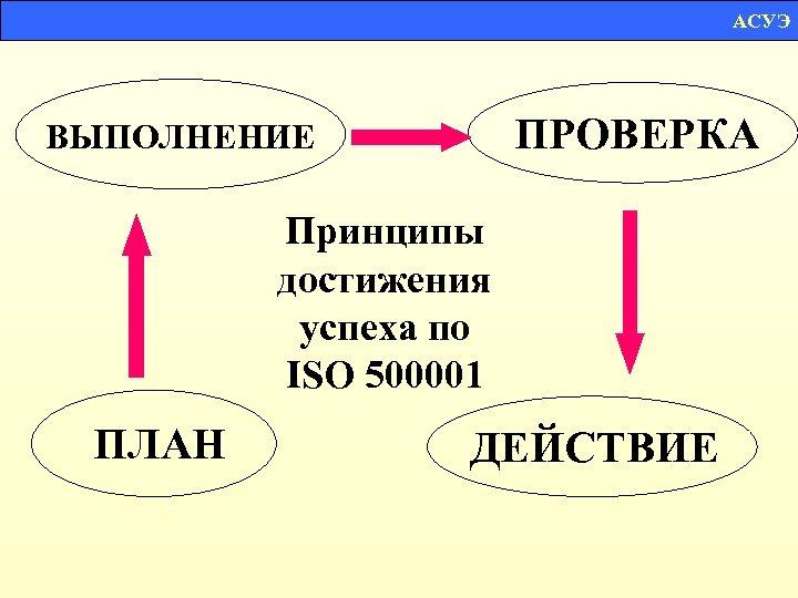 АСУЭ ПРОВЕРКА ВЫПОЛНЕНИЕ Принципы достижения успеха по ISO 500001 ПЛАН ДЕЙСТВИЕ