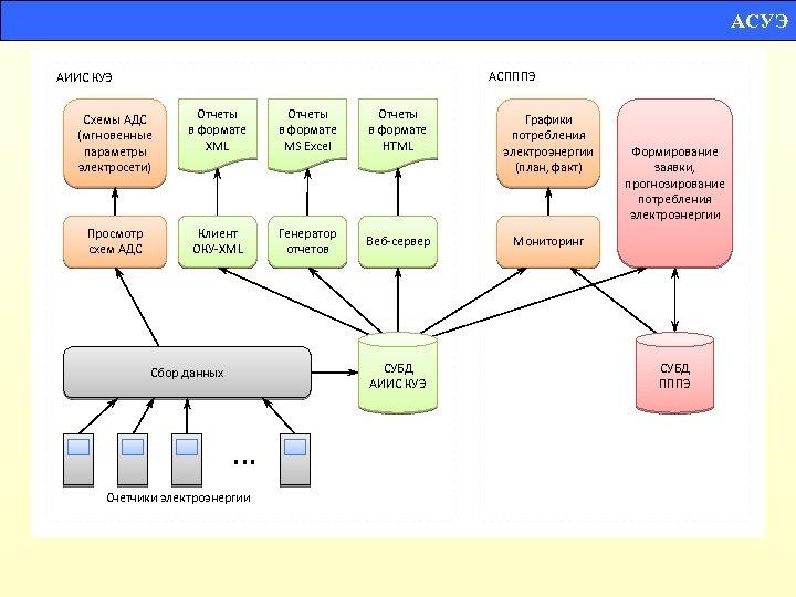 АСУЭ АСПППЭ АИИС КУЭ Схемы АДС (мгновенные параметры электросети) Отчеты в формате XML Отчеты