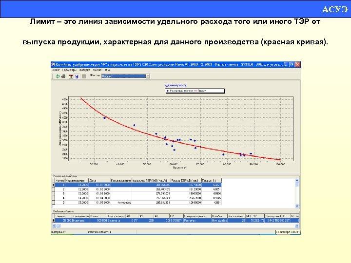 АСУЭ Лимит – это линия зависимости удельного расхода того или иного ТЭР от выпуска