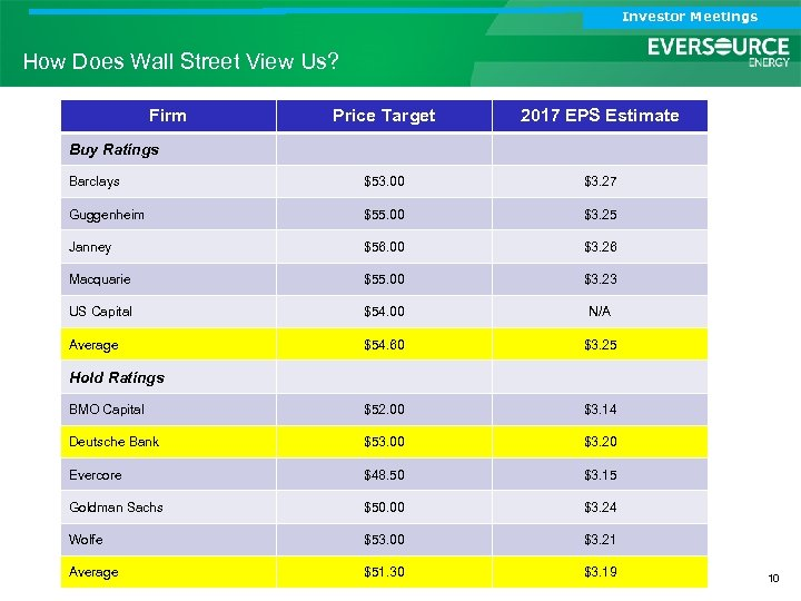Investor Meetings How Does Wall Street View Us? Firm Price Target 2017 EPS Estimate