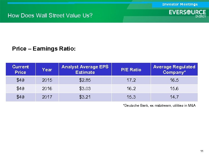 Investor Meetings How Does Wall Street Value Us? Price – Earnings Ratio: Current Price