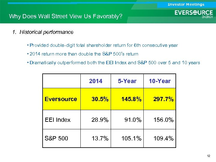 Investor Meetings Why Does Wall Street View Us Favorably? 1. Historical performance • Provided