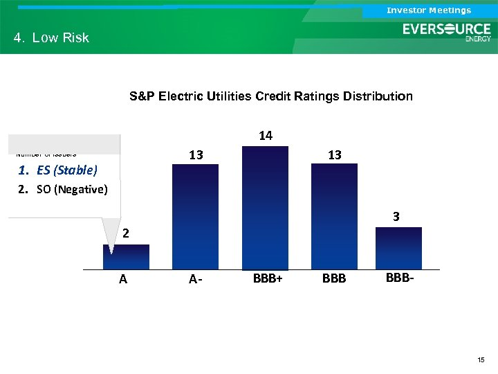Investor Meetings 4. Low Risk S&P Electric Utilities Credit Ratings Distribution 14 13 Number